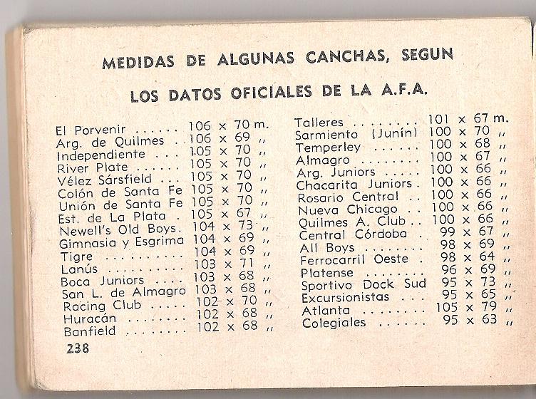 DATOS OFICIALES DE LA AFA - MEDIDAS DE ALGUNAS CANCHAS DEL FUTBOL ARGENTINO